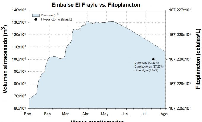 Embalse El Frayle vs. fitoplancton